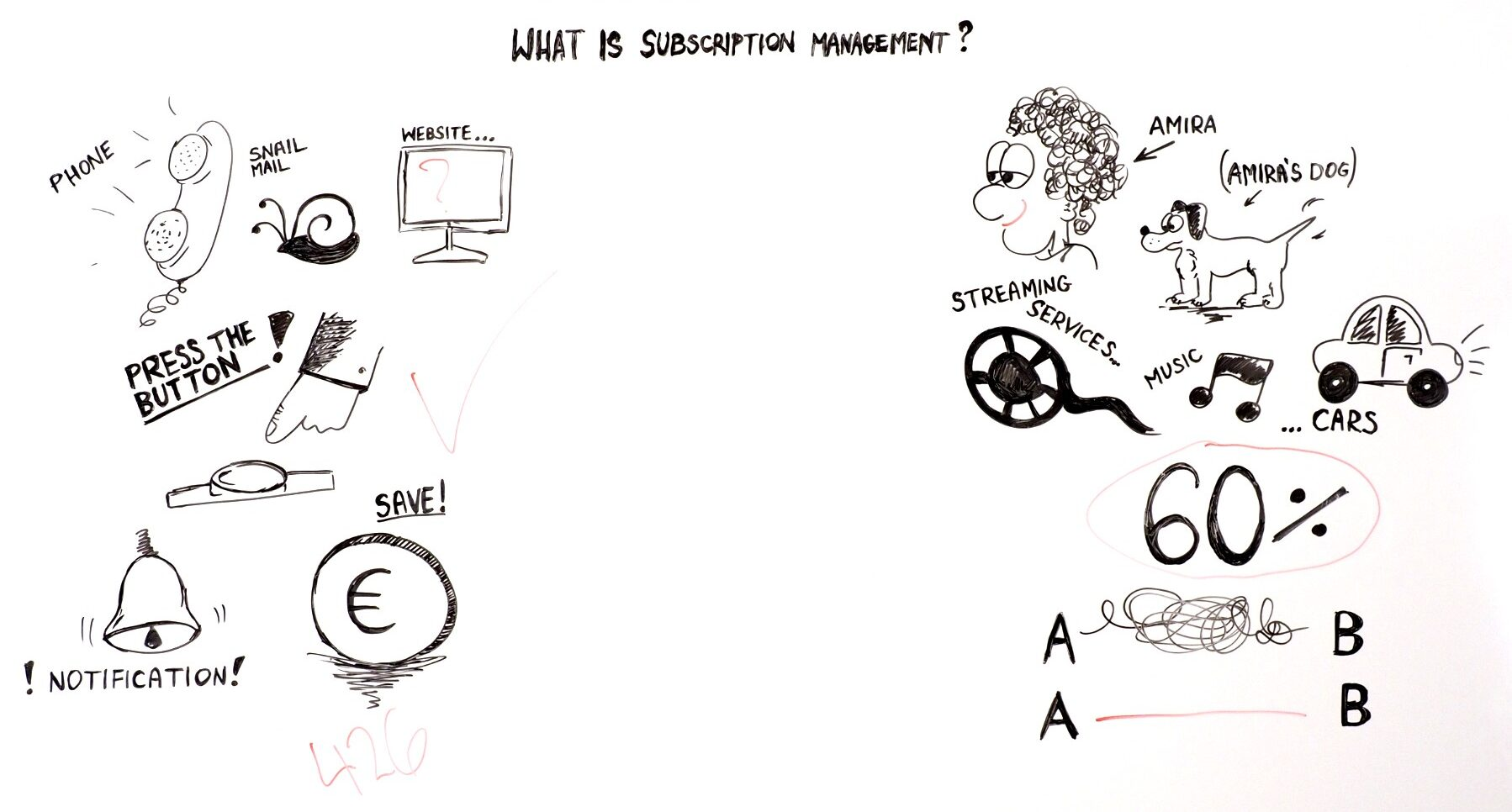 what is a subscription management