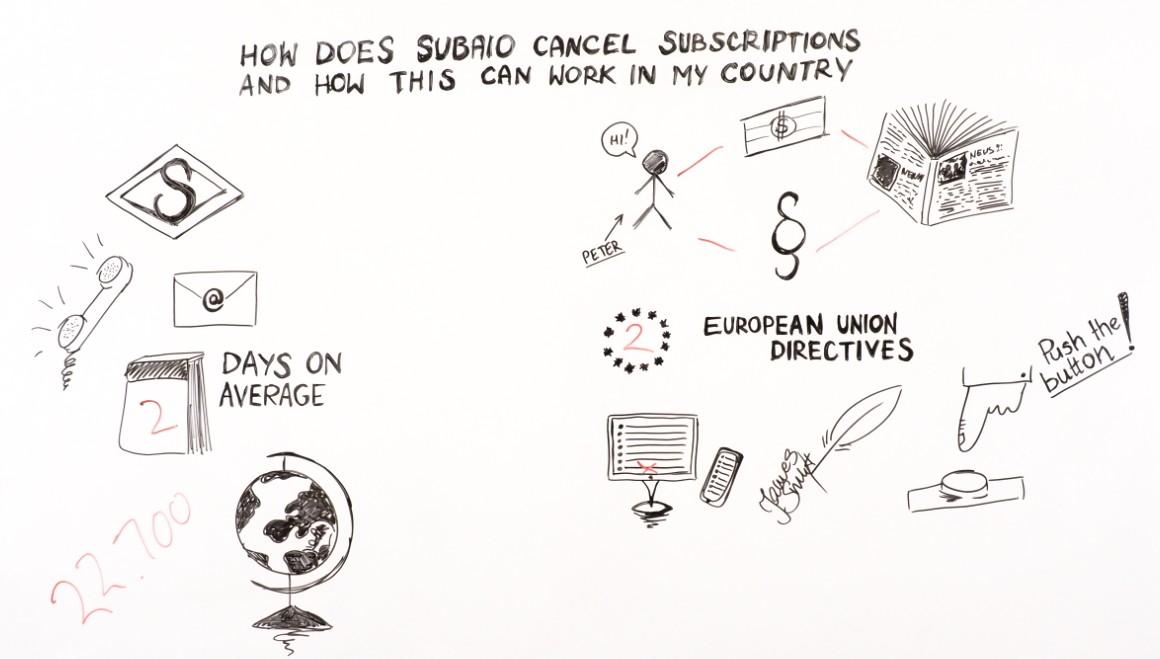 how does subaio cancel subscriptions